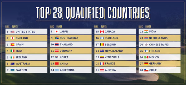 Top 28 qualified countries locked-in for Melbourne World Cup of Golf
