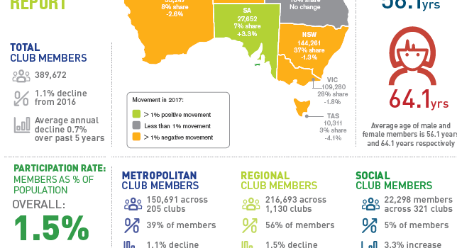 Golf club participation report for 2017 released