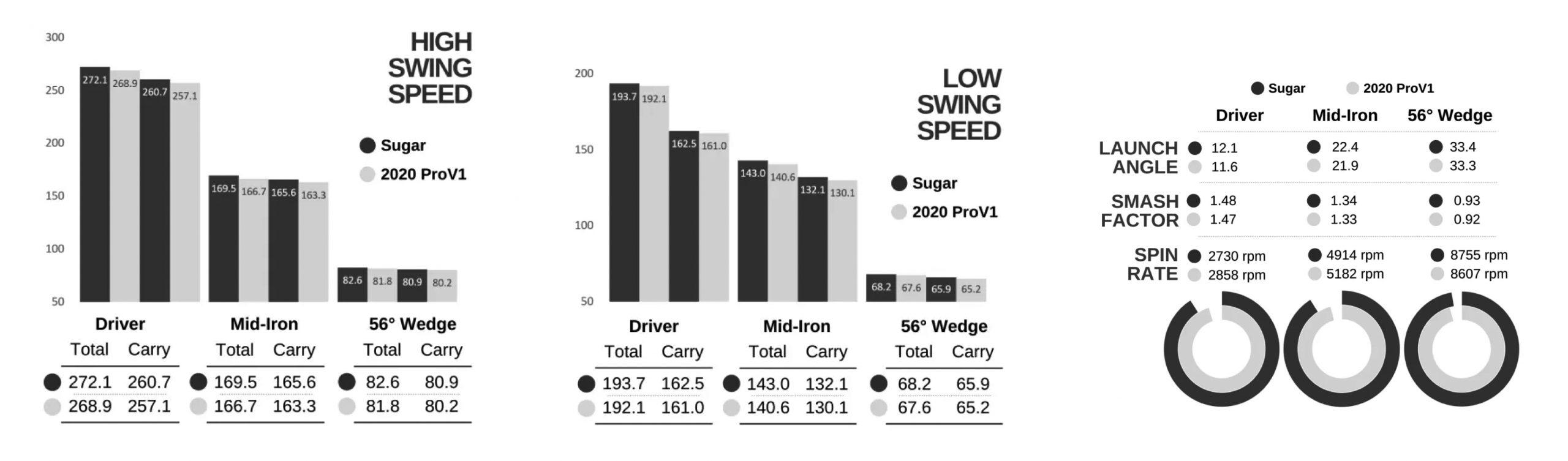 Sugar Golf Infographic