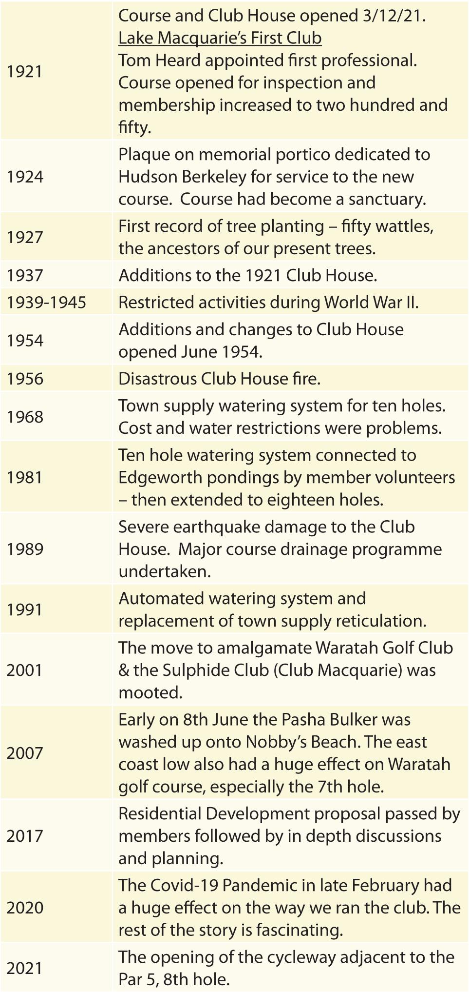 Waratah-Golf-Club-2